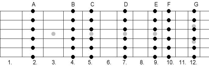 Chords in Open-G Tuning