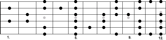 a_blues_scale